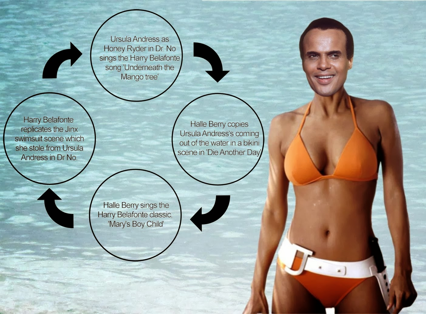 Harry Belafonte in Halle Berry's bikini