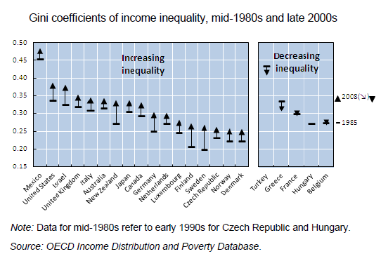 http://www.theatlantic.com/business/archive/2011/05/income-inequality-around-the-world-is-a-failure-of-capitalism/238837/