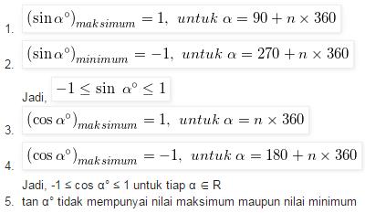 Nilai Minimum dan Maksimum Fungsi Sinus dan Cosinus