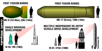 Size of U.S. Nuclear Arsenal Remains Classified