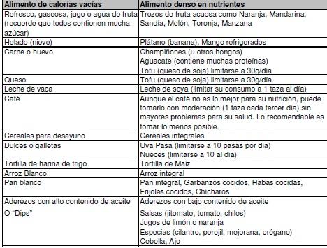 tabla de alimentos que debe consumir una persona con diabetes