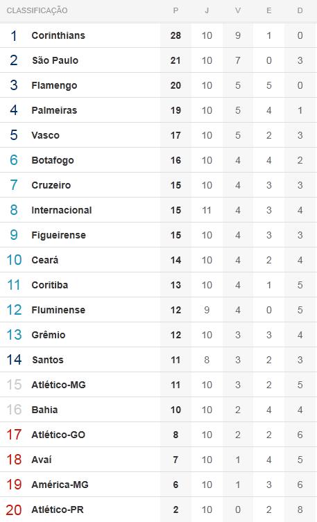 Tabela de classificação para a décima rodada do Brasileiro