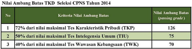 Nilai Passing Grade Lulus TKD CPNS Tahun 2014