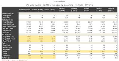 SPX Short Options Straddle Trade Metrics - 38 DTE - IV Rank > 50 - Risk:Reward Exits