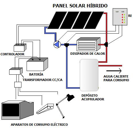 Yubasolar Panel Solar H 205 Brido T 201 Rmico Y Fotovoltaico