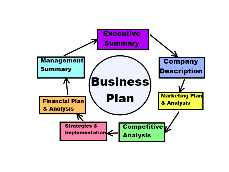 basic business plan A solid business plan should represent management's foundation and justification for birthing, growing, operating, and/or selling a business based on present.