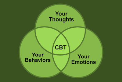 Cognitive behavioral therapy (CBT) resources - CUNY DSC Health ...