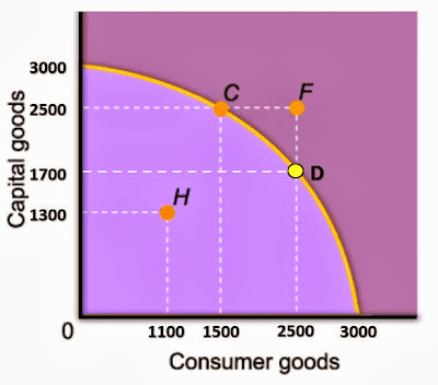 Batas Kemungkinan-kemungkinan Produksi (Production Possibilities Frontiers - PPF)