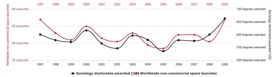 Correlación lanzamientos espaciales no comerciales frente a doctorados en sociología