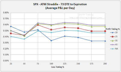 73 DTE SPX Short Straddle Summary Normalized Percent P&L Per Day Graph