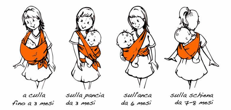 Piccoli passi portare in fascia - Fascia porta bebe rigida ...