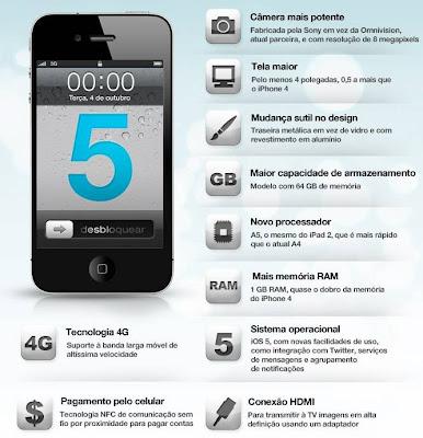 Possíveis novidades do iPhone 5