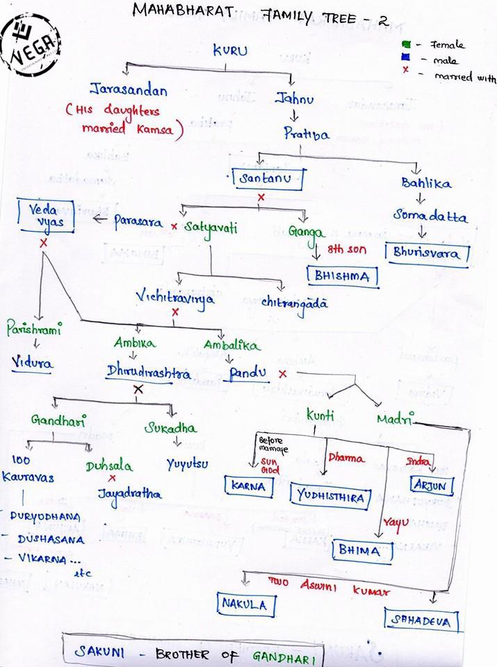 MAHABHARATH FAMILY TREE