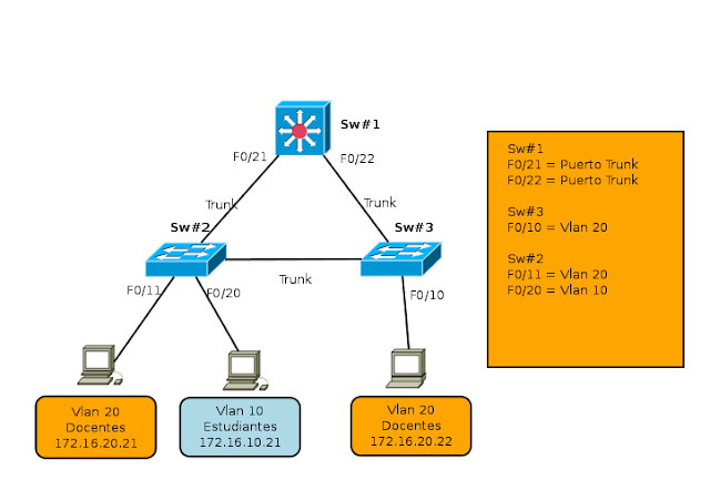Enrutamiento entre Vlan con switches L3