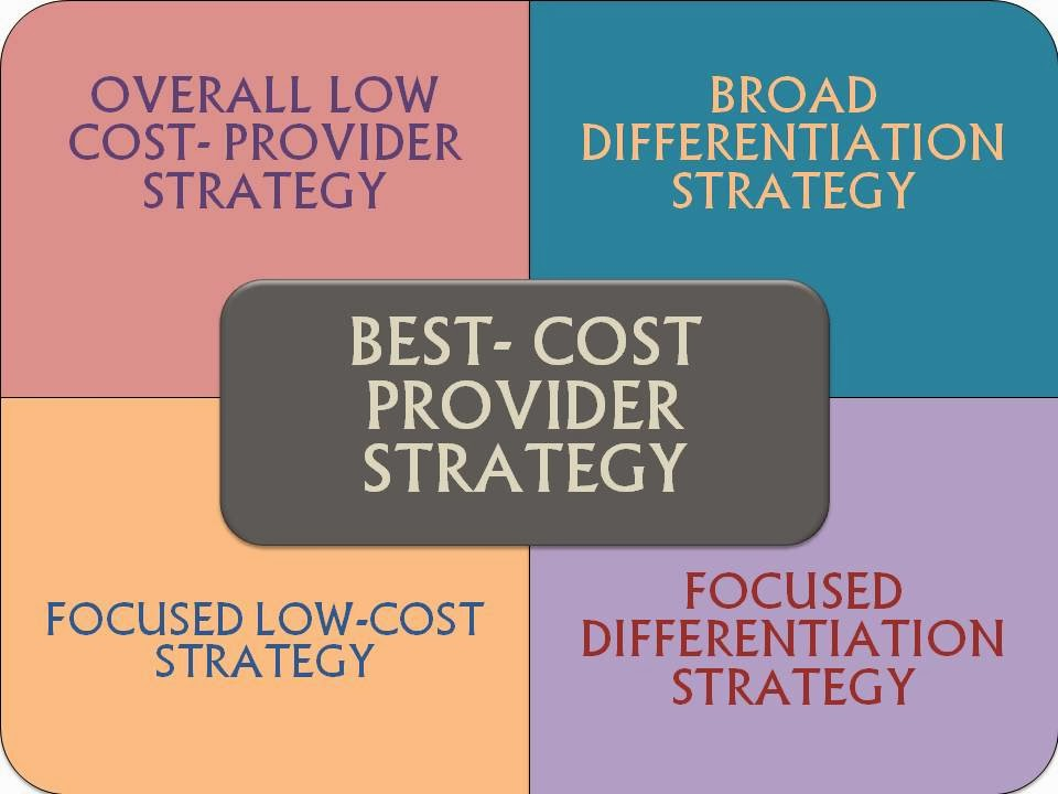best cost provider strategies company Companies that use a cost leadership strategy and those that use a  instead, it  charges low prices relative to other firms that compete within the target market.
