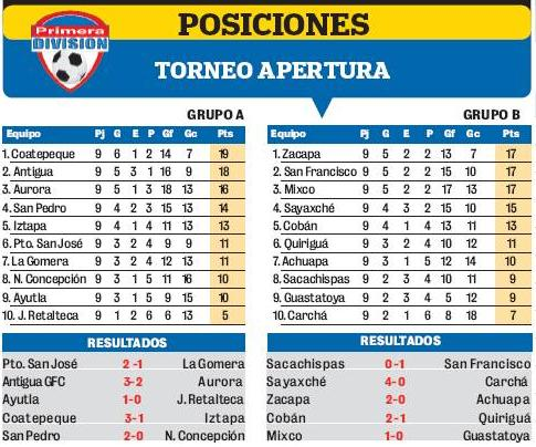 Torneo Primera Division Tabla 2016 | Calendar Template 2016