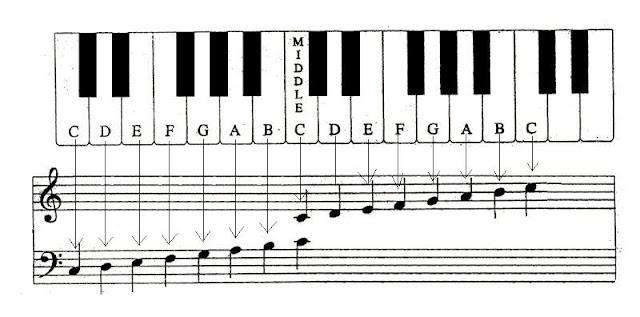 Piano Cover Timbaland Onerepublic Apologize V George Ezra Blame It