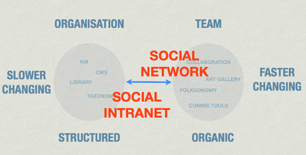 The Perks of Using Social Intranets For Business