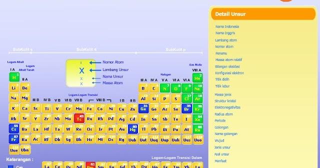 Tabel periodik unsur kimia terlengkap 2013 xi ipa 1 ccuart Choice Image