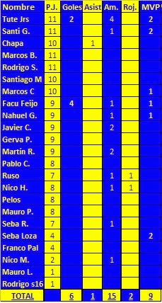 Estadísticas Sub 20 2014