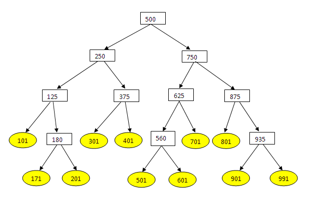 Binary search tree height balanced