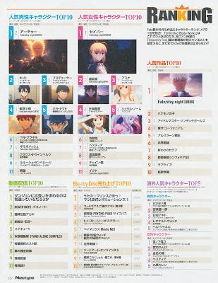 Top 10 Karakter Anime Pria / Wanita Terbaik Versi Majalah Newtype September 2015