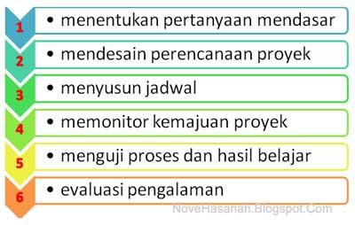 ada 6 langkah / sintaks model pembelajaran berbasis proyek yang sangat dianjurkan untuk digunakan dalam implementasi Kurikulum 2013