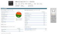 BBH Core Select N BBTEX | Best US Stock Mutual Fund
