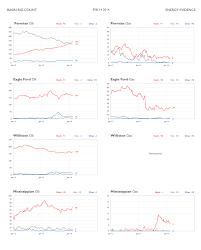 Basin Rig Count Charts