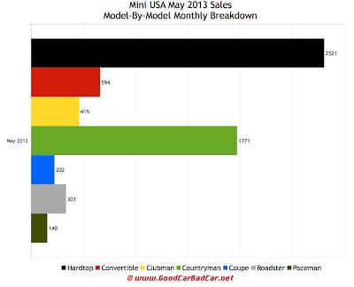 Mini USA May 2013 sales chart
