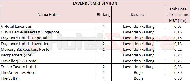 Cari Dan Booking Hotel Dekat Lavender MRT