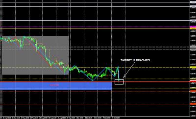 EURUSD trade signals ONLINE