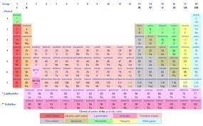 Periodic Btable