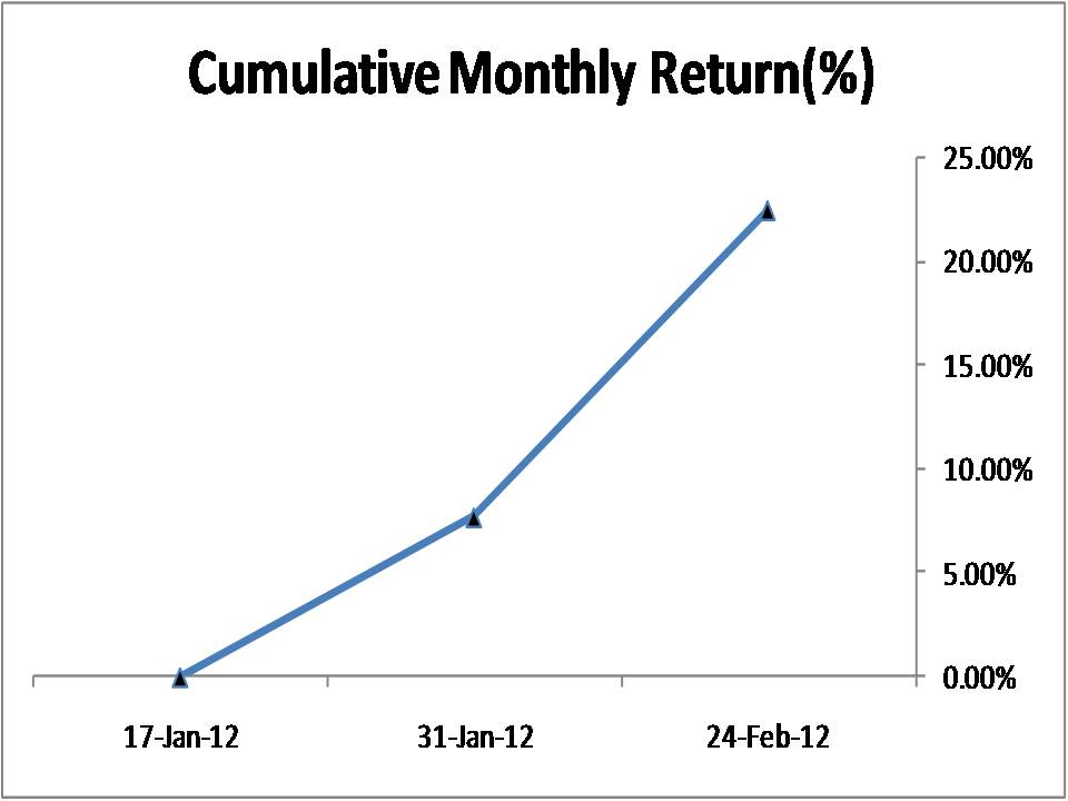 Weekly options trading on nse