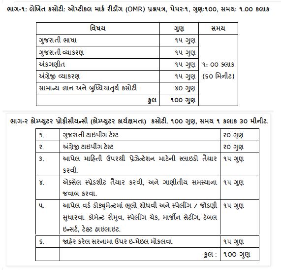 Gujarat Revenue Talati 2015 Syallbus