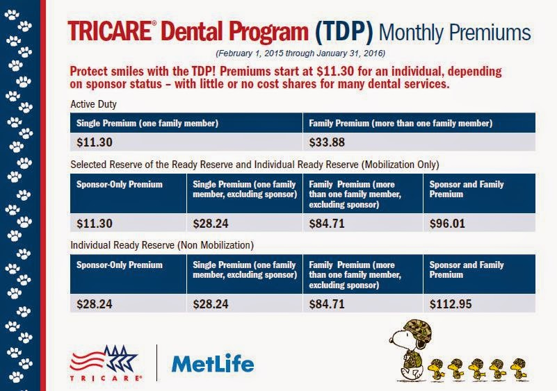 MetLife TRICARE Dental Program 2015 Monthly Premiums