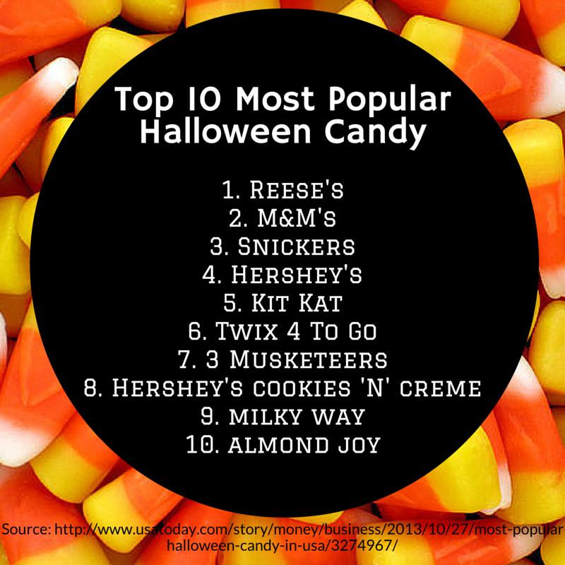 labels top 10 halloween candy - Top 10 Halloween Candies