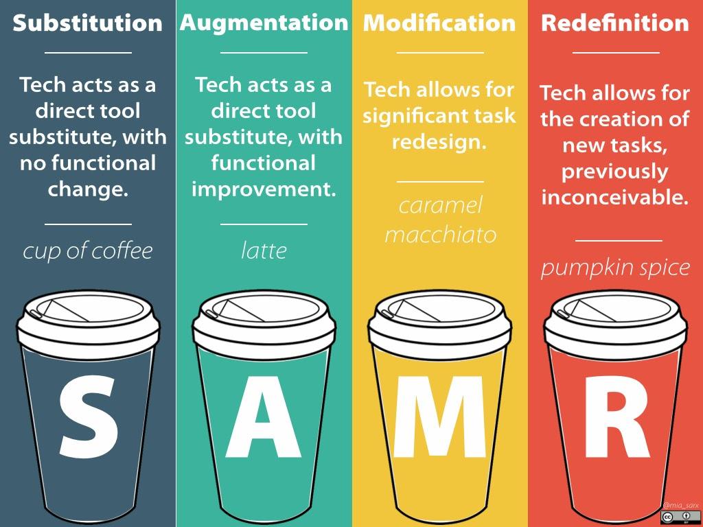 SAMR: Model, Metaphor, Mistakes