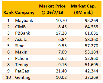 top 10 company in malaysia As the results are based on actual job advertisement, the highest salary for a manager was found to be lower than a senior executive, due to the different industries and roles it's best to look at the list in its totality, because a job that starts off high in salary may not be so when you climb up the career ladder.