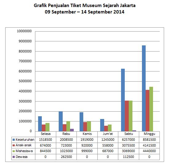Gambar Grafik Total Penjualan Tiket yang di dapat dariproses dengan