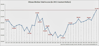 ottawa median incomes, ottawa average income