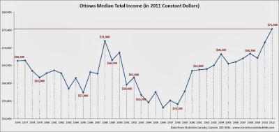 ottawa median incomes, ottawa average income
