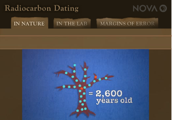 Radiocarbon dating simple explanation