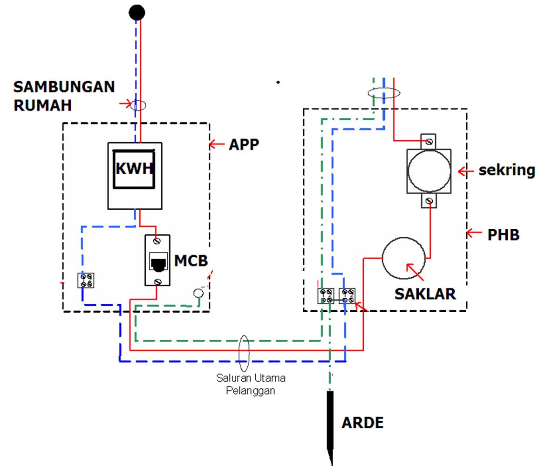 Ilmu elektro instalasi listrik pengenalan instalasi listrik ccuart Images