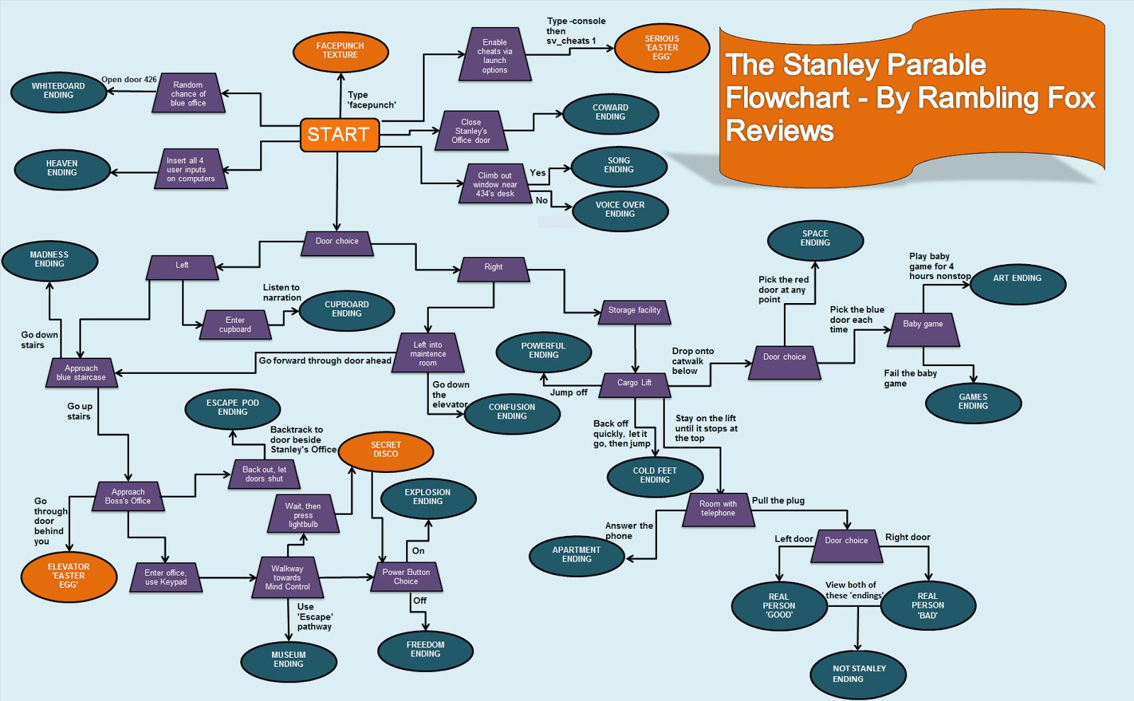 Stanley Parable Ending Flowchart Stanley Parable Ending