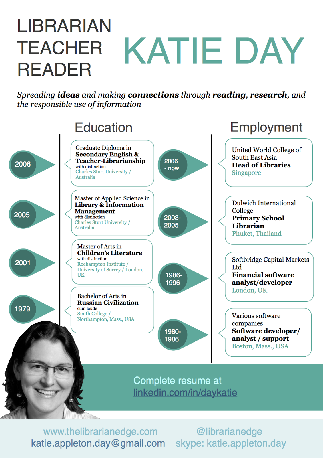 April 2014 CV Click To Access PDF Version  Librarian Cv