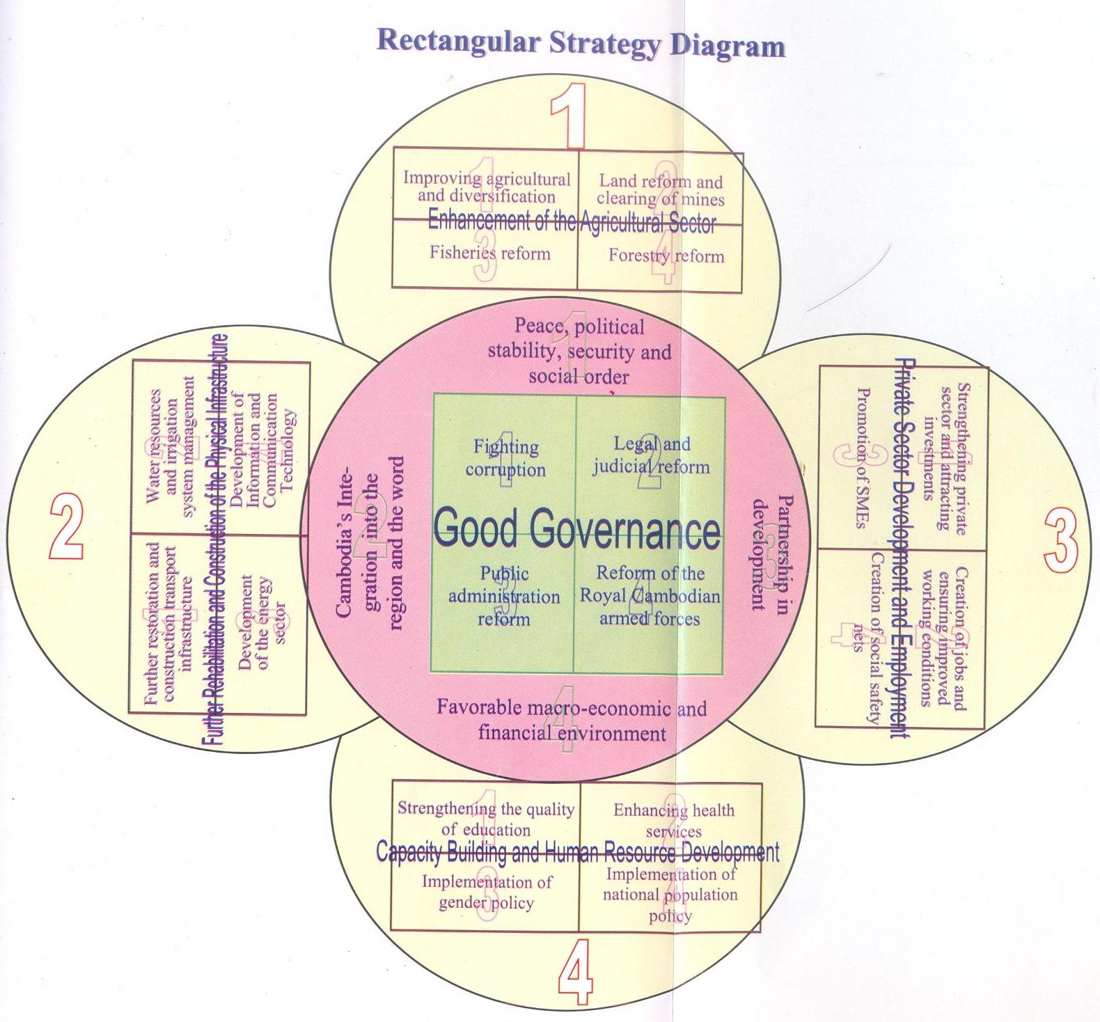 EXTENSION  Good Governance