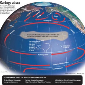 Great Pacific Garbage Patch Trash Island
