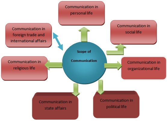Communication skills for social workers pdf