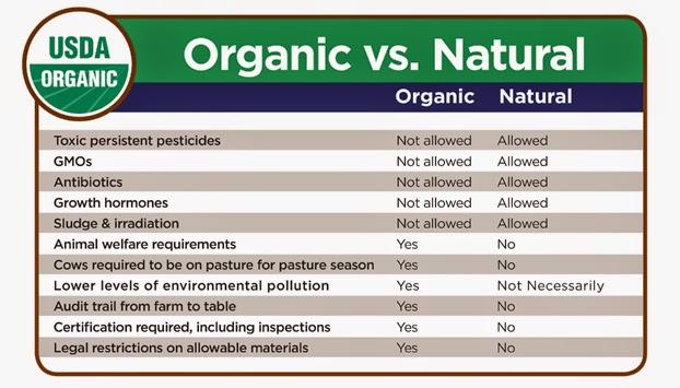 organic+vs+natural, organic+matters